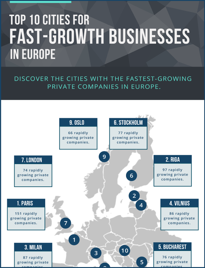 Top-10-Cities-for-fast-Growth-Business-in-Europe-thumb