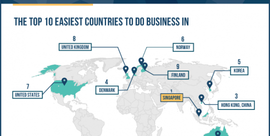 easiest-places-to-do-business-in-the-world-2015-infographic-thumb