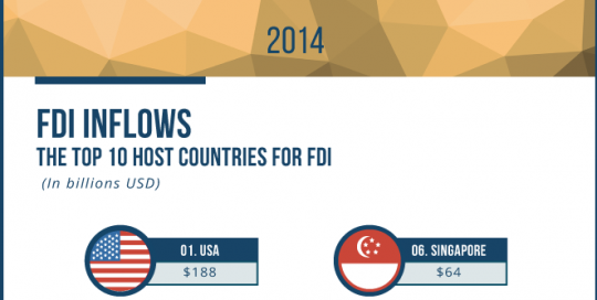 foreign-direct-investment-top-10-world-players-2014-infographic-thumb