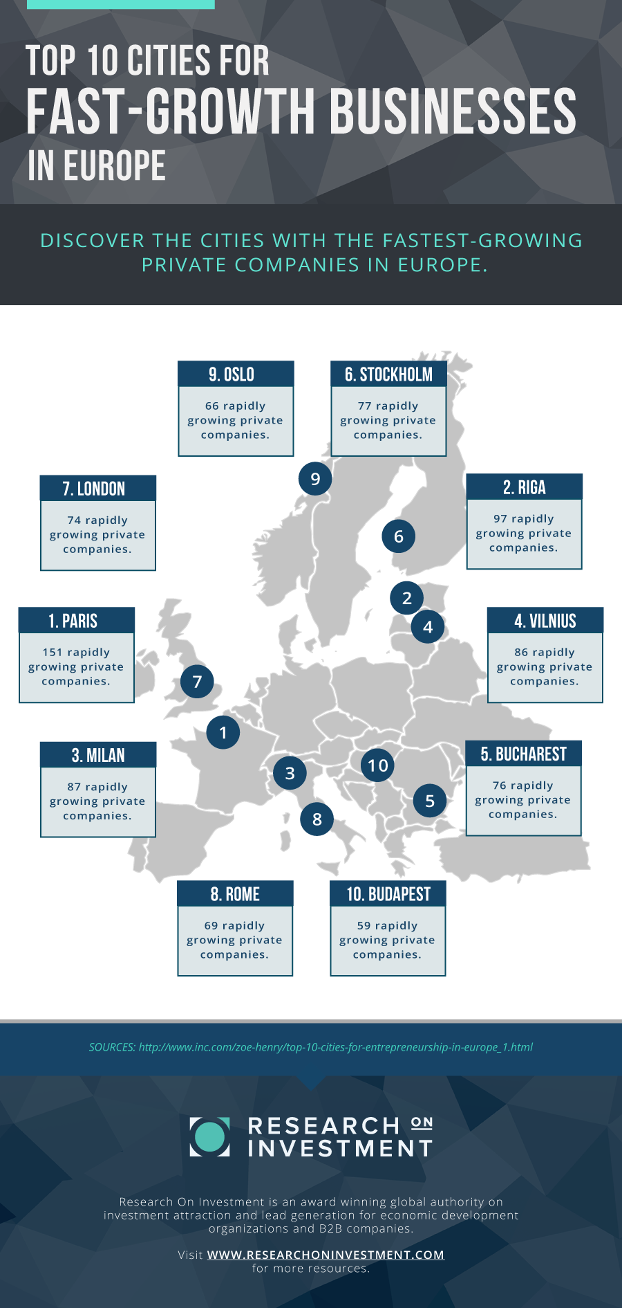 INFOGRAPHIC: TOP 10 CITIES FOR GROWING AND EXPANDING BUSINESSES IN EUROPE