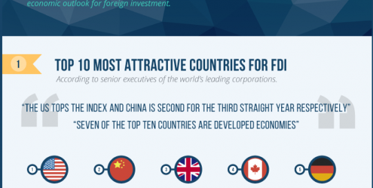 2015 FOREIGN DIRECT INVESTMENT TRENDS AND OUTLOOK