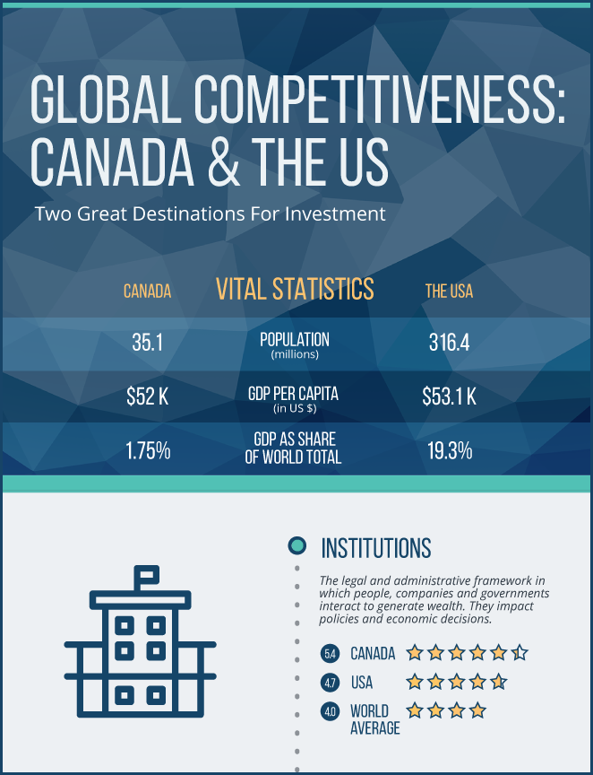 GLOBAL COMPETITIVENESS 2015: CANADA AND THE US, TWO GREAT DESTINATIONS FOR INVESTORS
