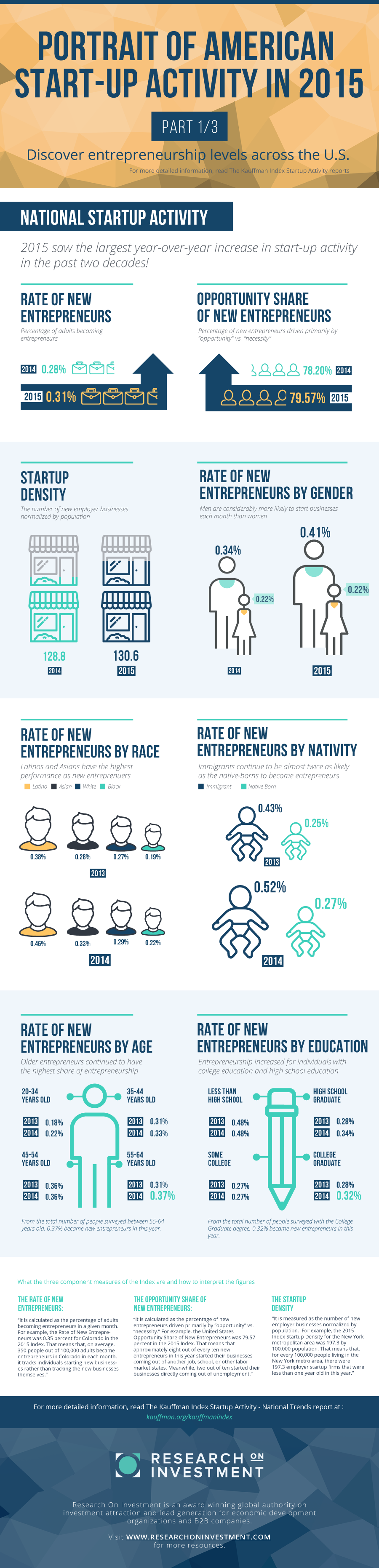PORTRAIT OF AMERICAN STARTUP ACTIVITY IN 2015: NATIONAL TRENDS Infographic