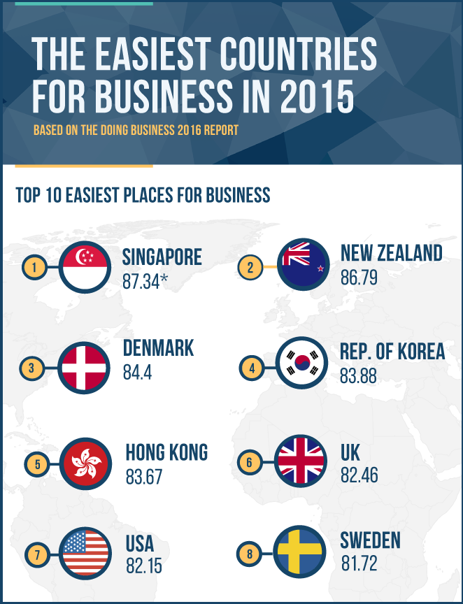 THE EASIEST COUNTRIES FOR BUSINESS IN 2016
