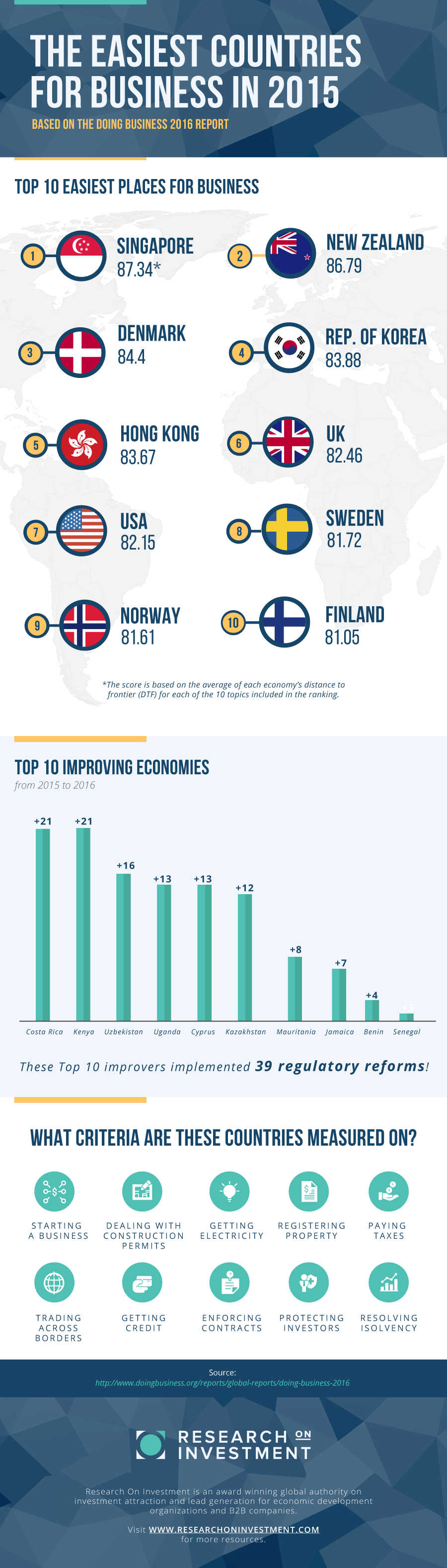THE EASIEST COUNTRIES FOR BUSINESS IN 2016 Infographic