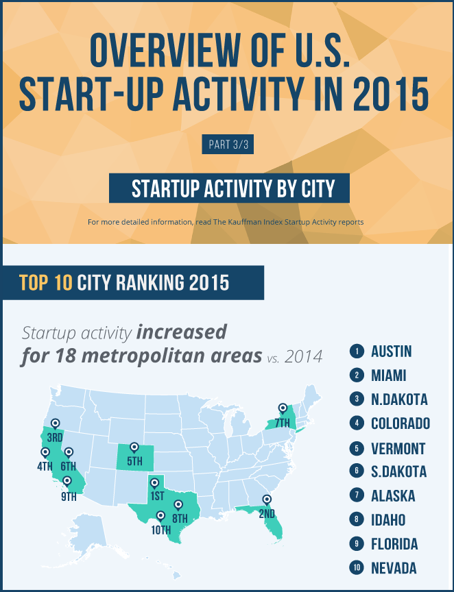 2015 PORTRAIT OF AMERICAN STARTUP ACTIVITY BY CITY Infographic