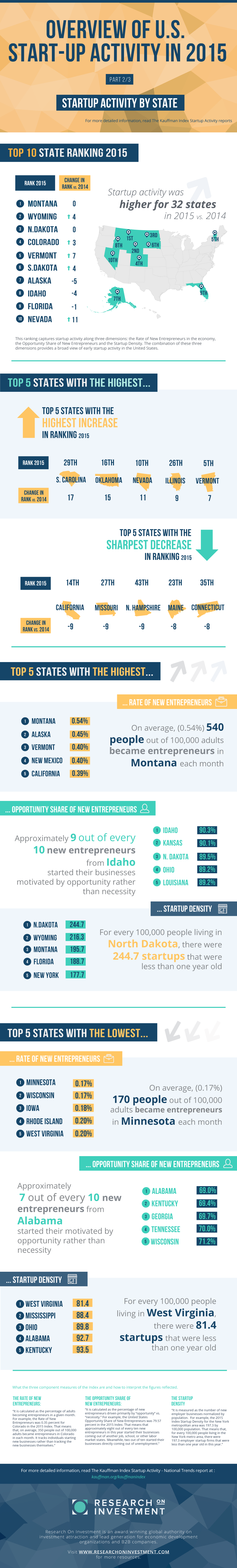 2015 U.S. ENTREPRENEURSHIP LEVELS BY STATE Infographic