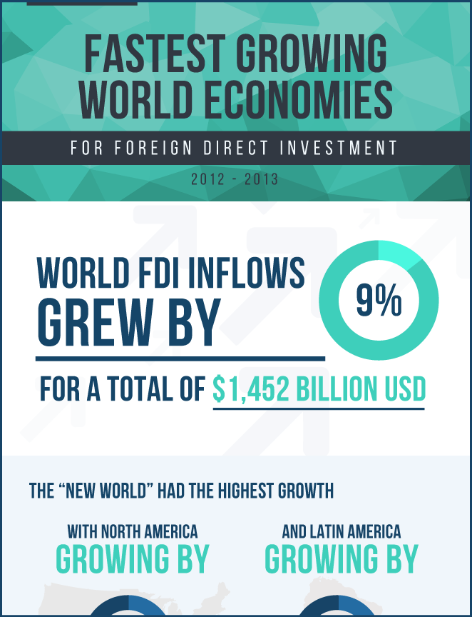 foreign-direct-investment-fastest-growing-world-economies-2014-infographic-thumb