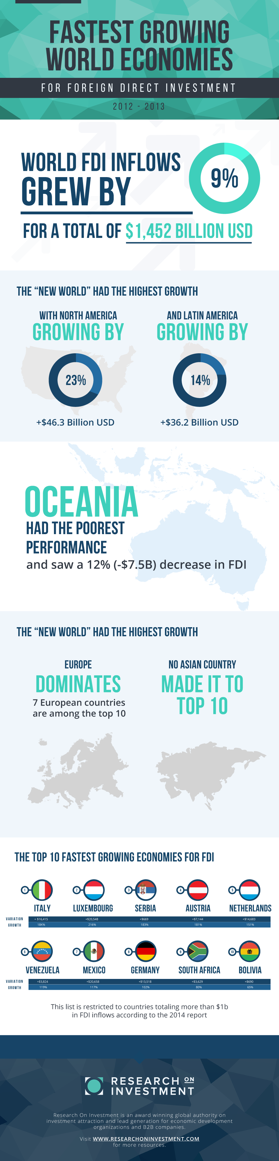 INFOGRAPHIC: FASTEST GROWING WORLD ECONOMIES FOR FDI IN 2014