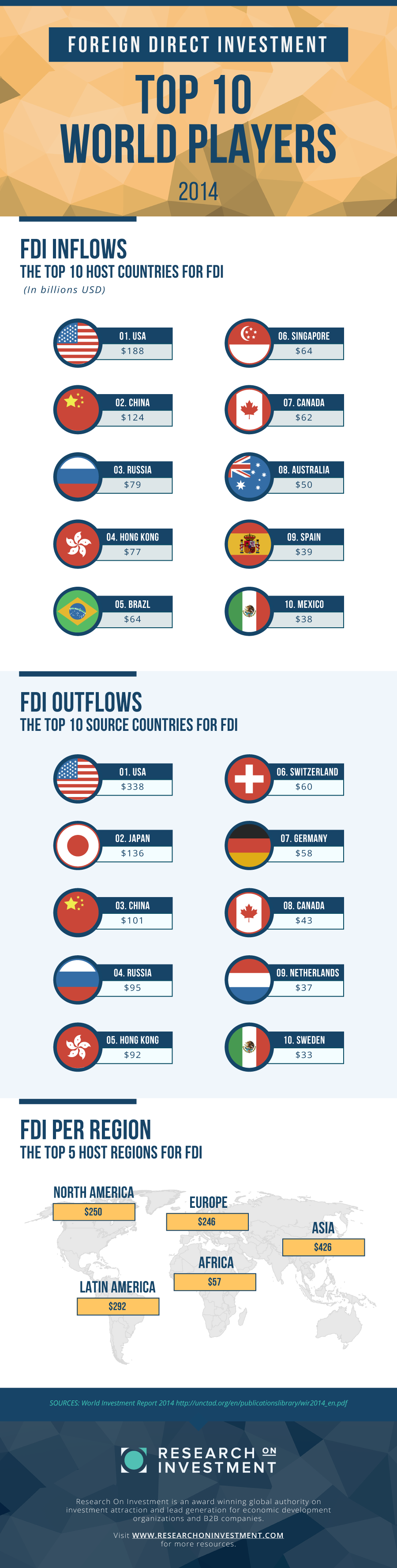 FOREIGN DIRECT INVESTMENT – TOP 10 PERFORMING COUNTRIES IN 2014 (INFOGRAPHIC)