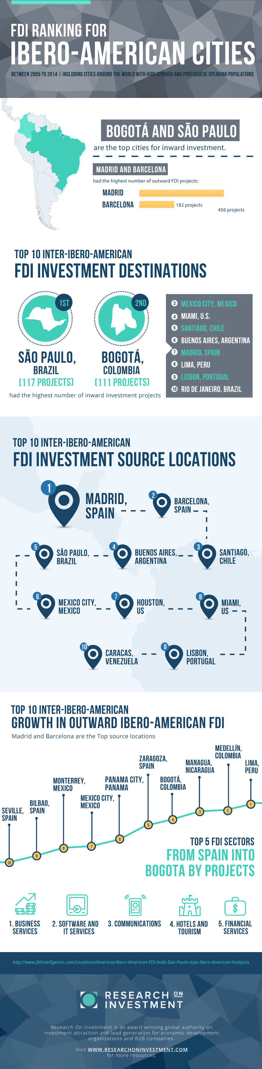FDI RANKING FOR IBERO-AMERICAN CITIES Infographic