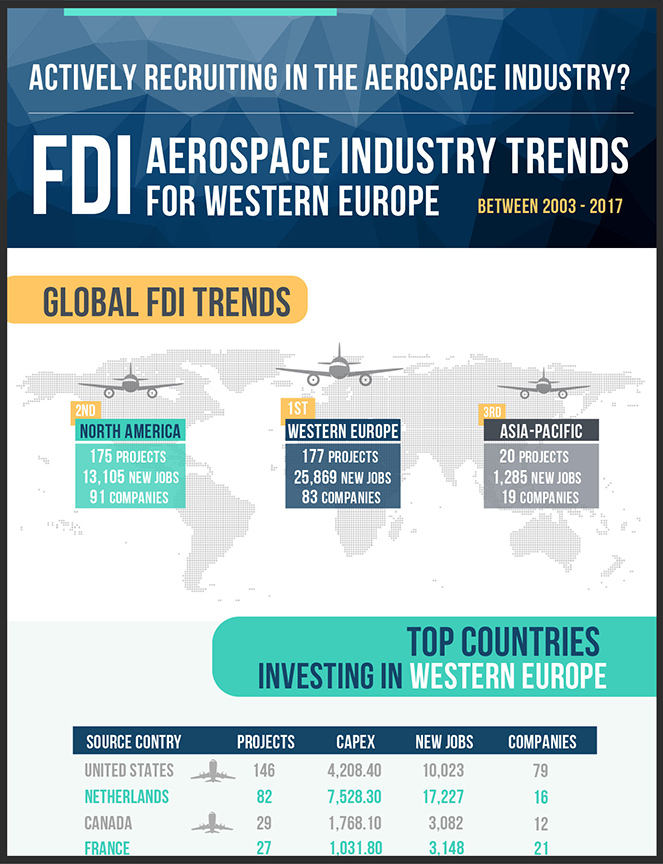 FDI_Aerospace_Industry_Trends_For_Western_Europe__Thumbnail Insights