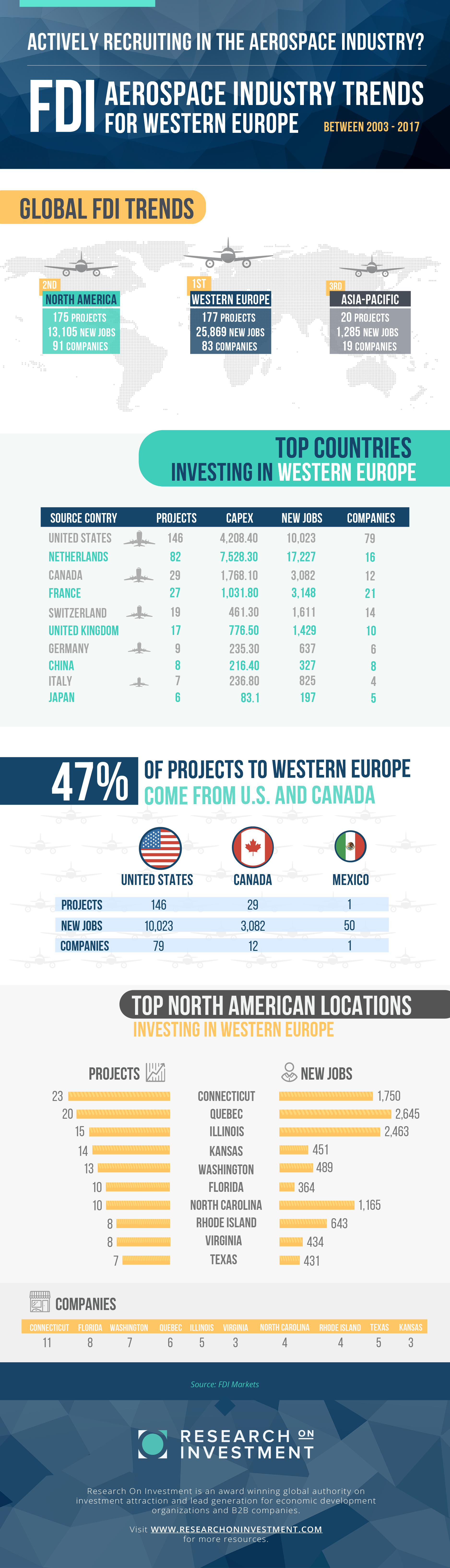 FDI AEROSPACE INDUSTRY TRENDS FOR WESTERN EUROPE Infographic