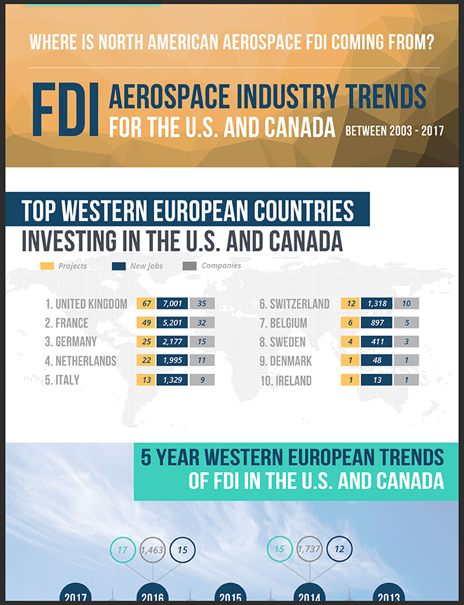 FDI_Aerospace_Industry_Trends_For_US_Canada_Thumbnail_Thumbnail
