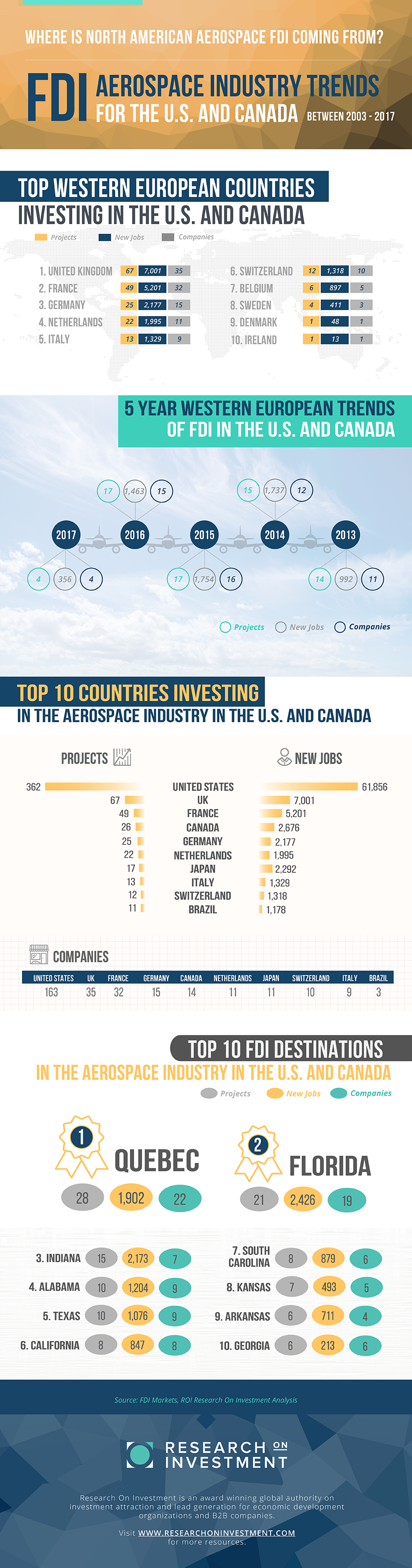 FDI AEROSPACE INDUSTRY TRENDS FOR THE U.S. AND CANADA Infographic