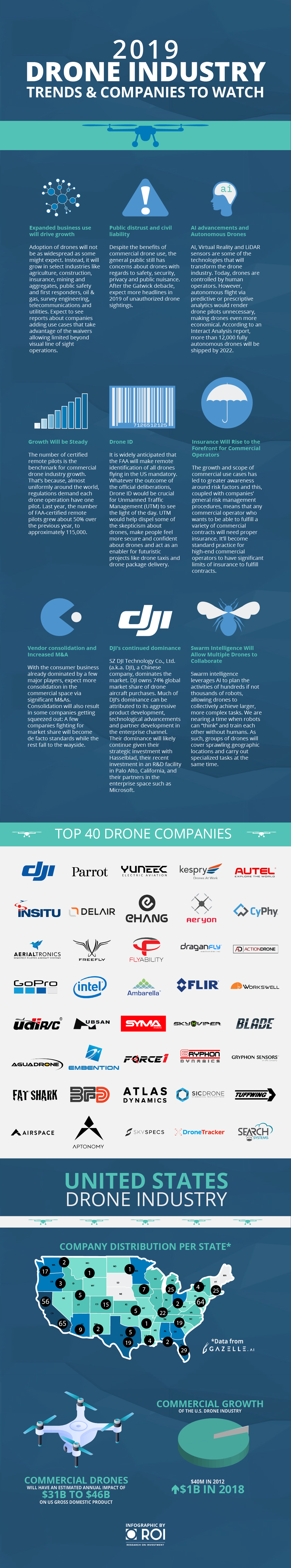 2019 DRONE INDUSTRY TRENDS AND COMPANIES TO WATCH Infographic