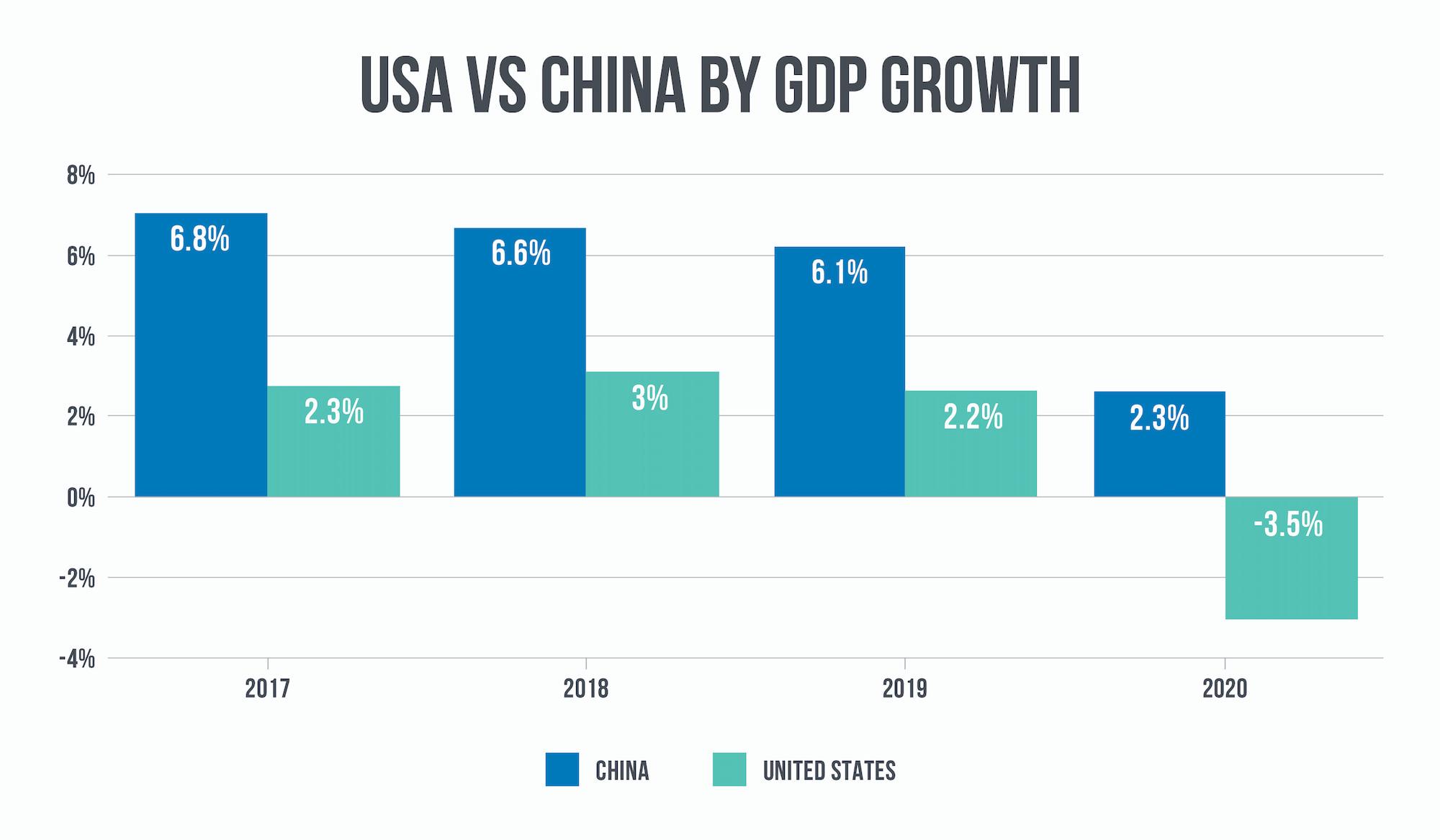 Chinese-USA-GDP
