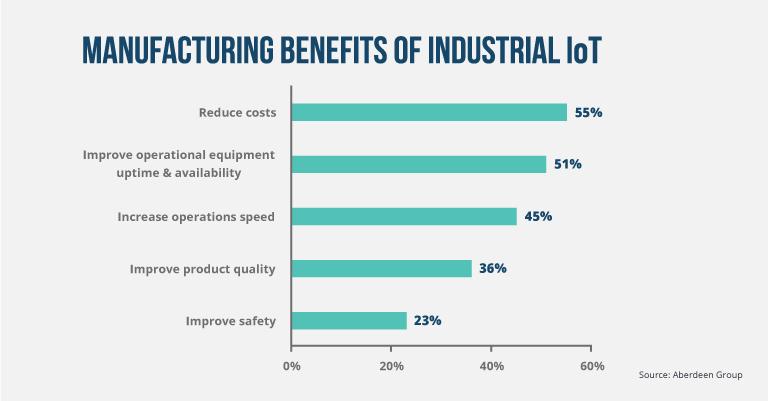 IoT revolution Manufacturing